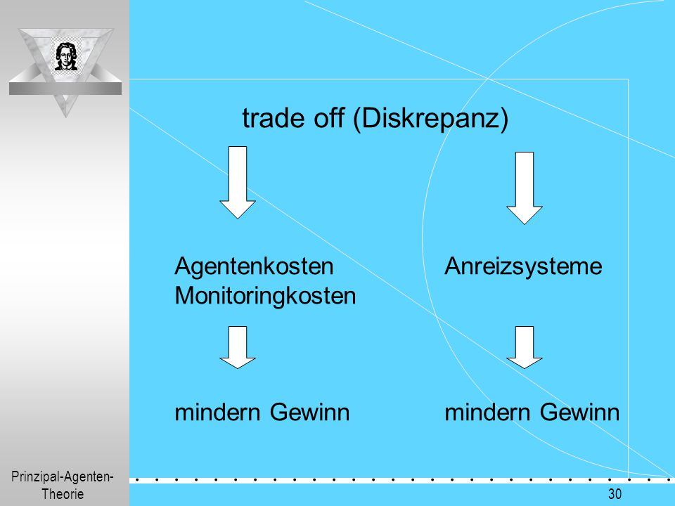 trade off (Diskrepanz)