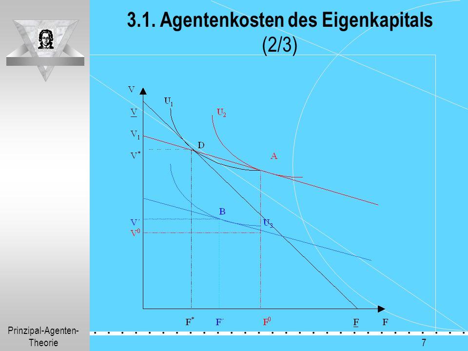 3.1. Agentenkosten des Eigenkapitals (2/3)