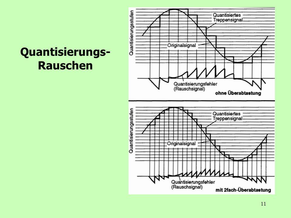 Quantisierungs-Rauschen