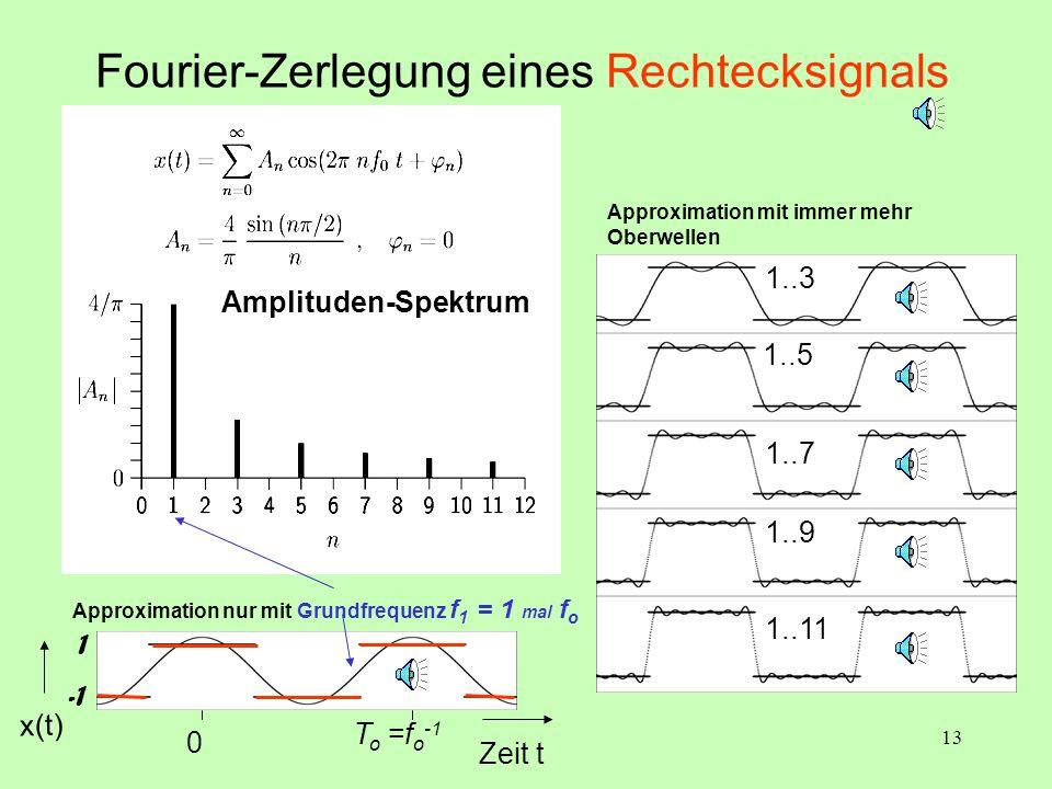 Fourier-Zerlegung eines Rechtecksignals