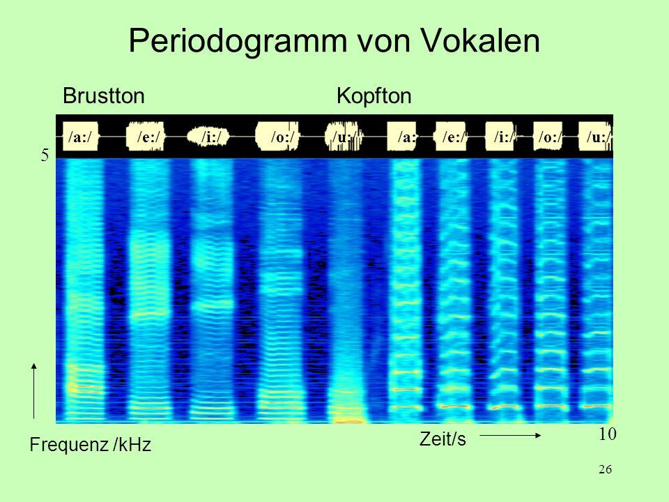 Periodogramm von Vokalen