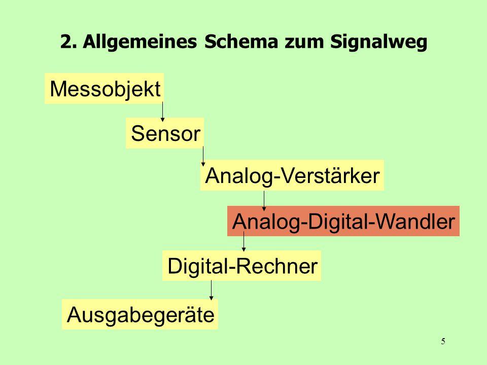 2. Allgemeines Schema zum Signalweg