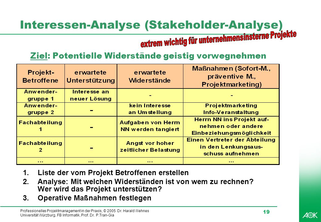 Interessen-Analyse (Stakeholder-Analyse)