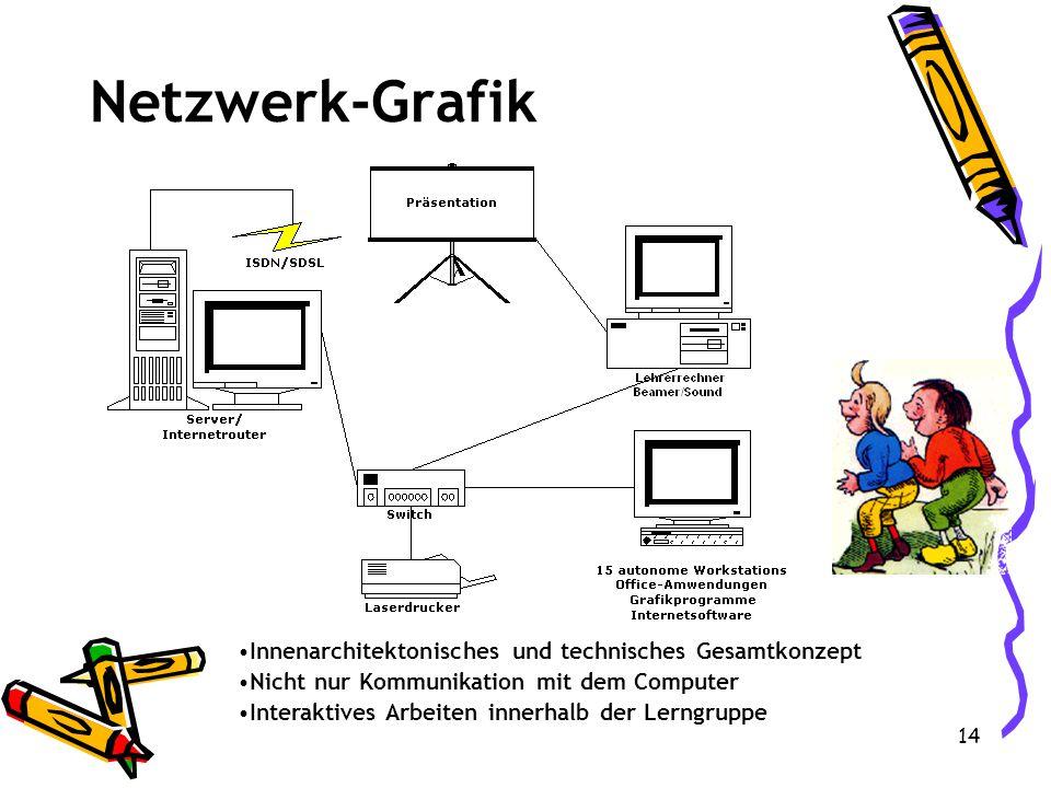Netzwerk-Grafik Innenarchitektonisches und technisches Gesamtkonzept