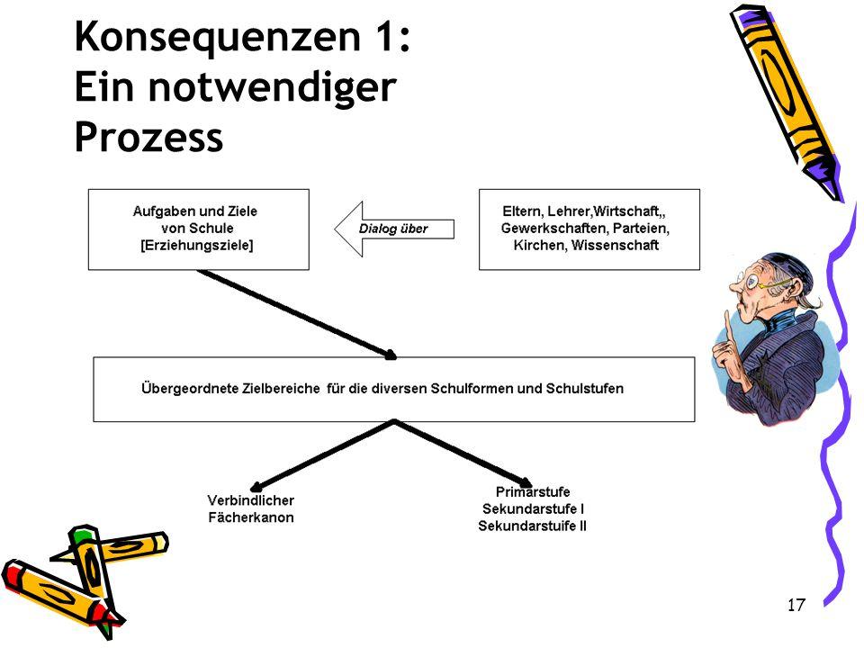 Konsequenzen 1: Ein notwendiger Prozess