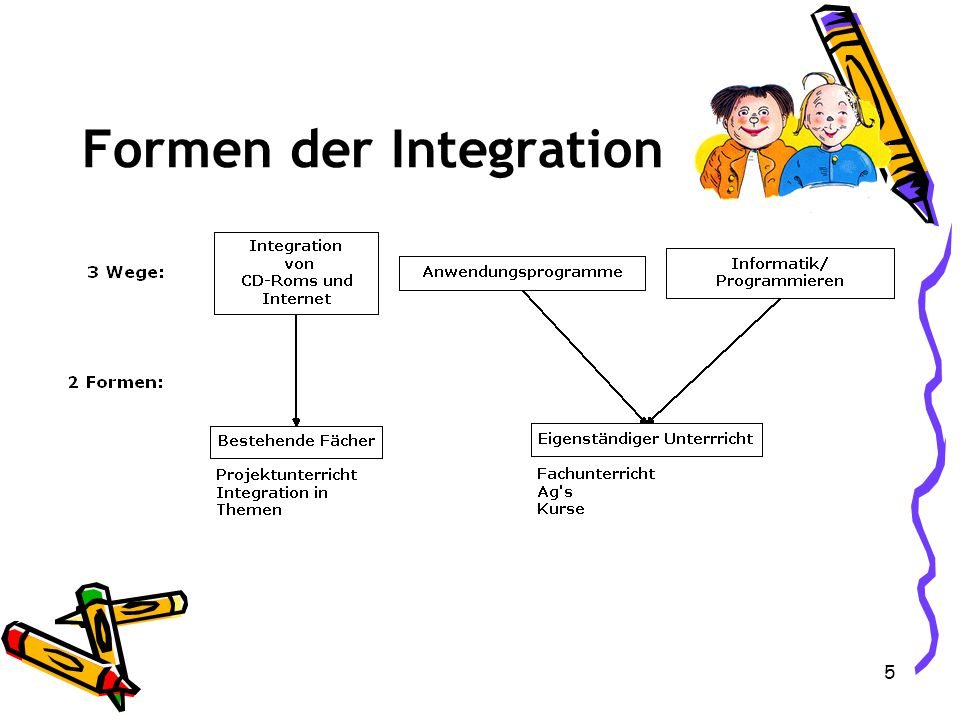 Formen der Integration