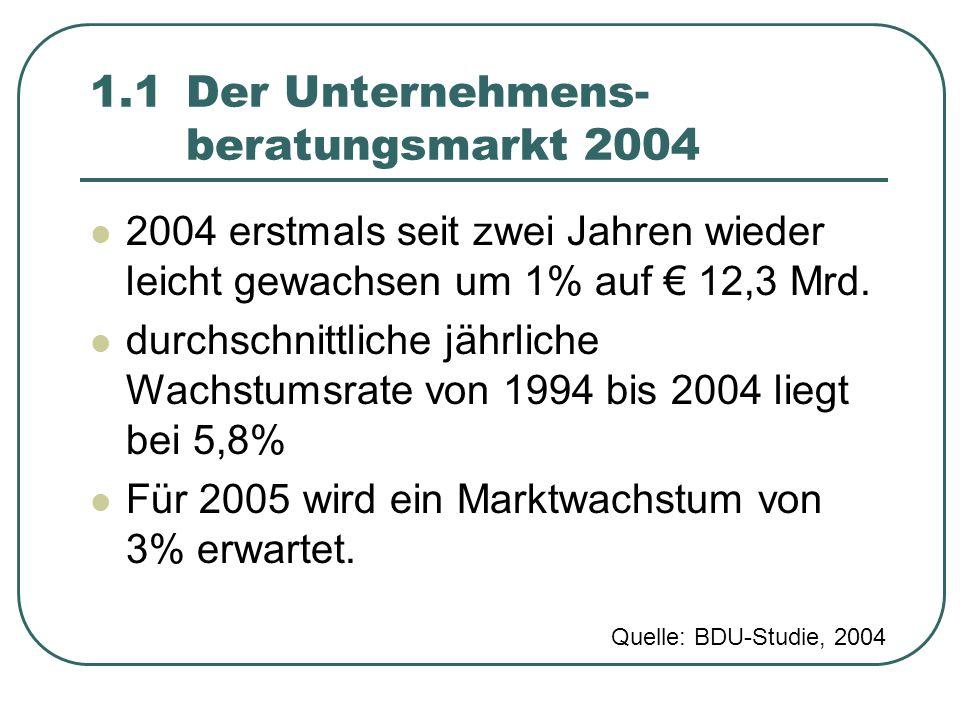 1.1 Der Unternehmens- beratungsmarkt 2004
