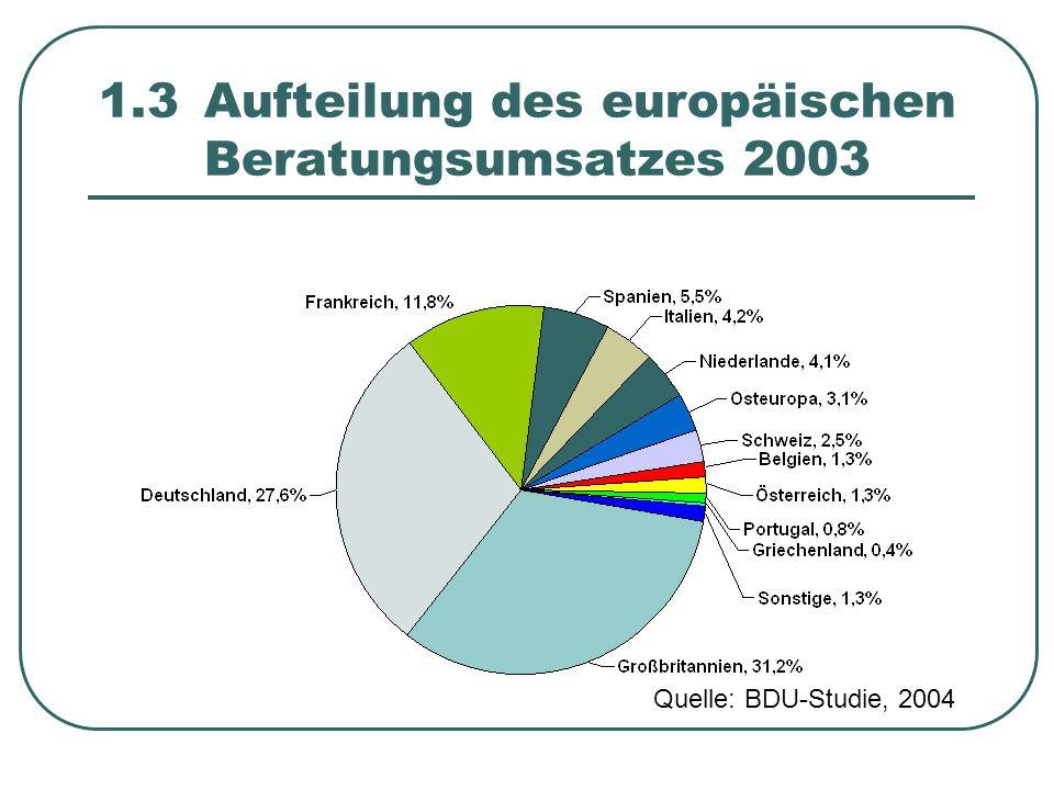 1.3 Aufteilung des europäischen Beratungsumsatzes 2003