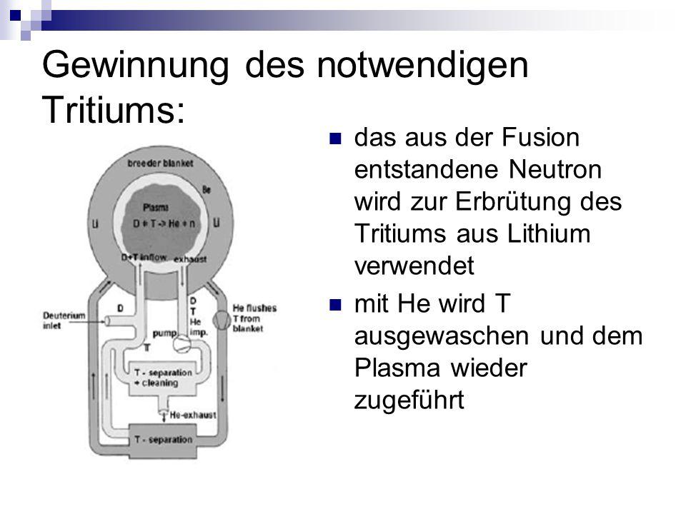 Gewinnung des notwendigen Tritiums: