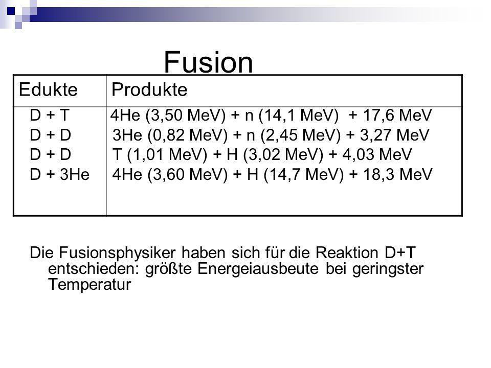 Fusion Edukte Produkte D + T 4He (3,50 MeV) + n (14,1 MeV) + 17,6 MeV