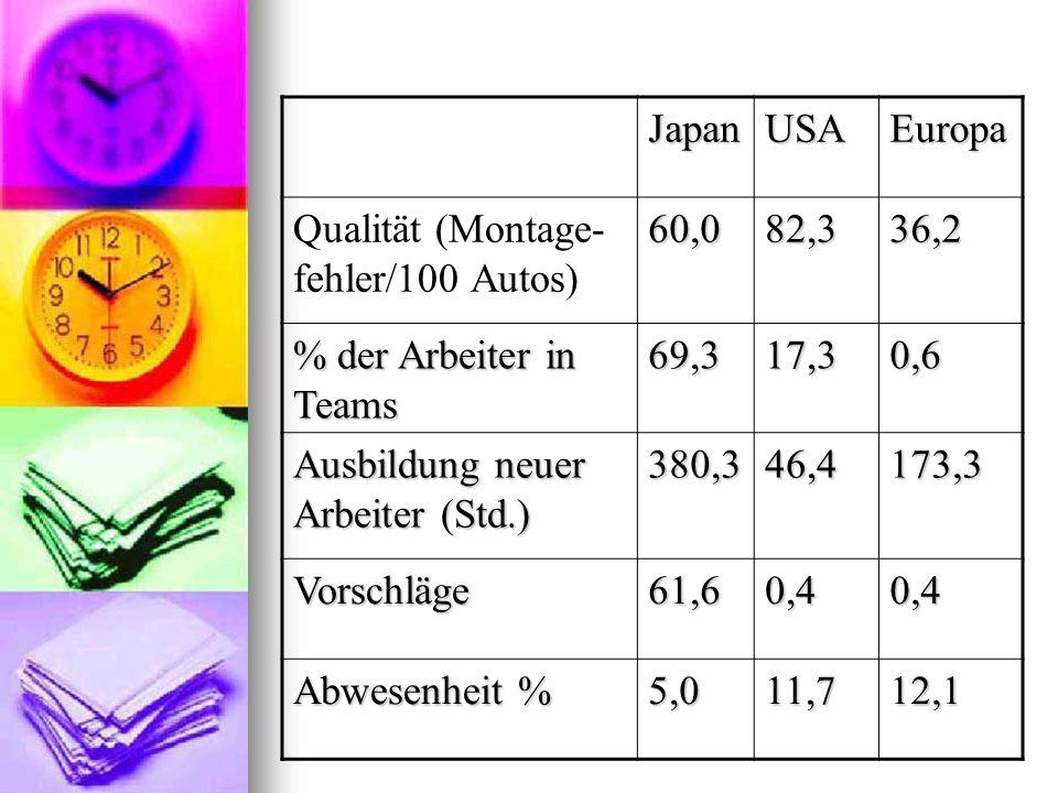 Japan USA. Europa. Qualität (Montage-fehler/100 Autos) 60,0. 82,3. 36,2. % der Arbeiter in Teams.