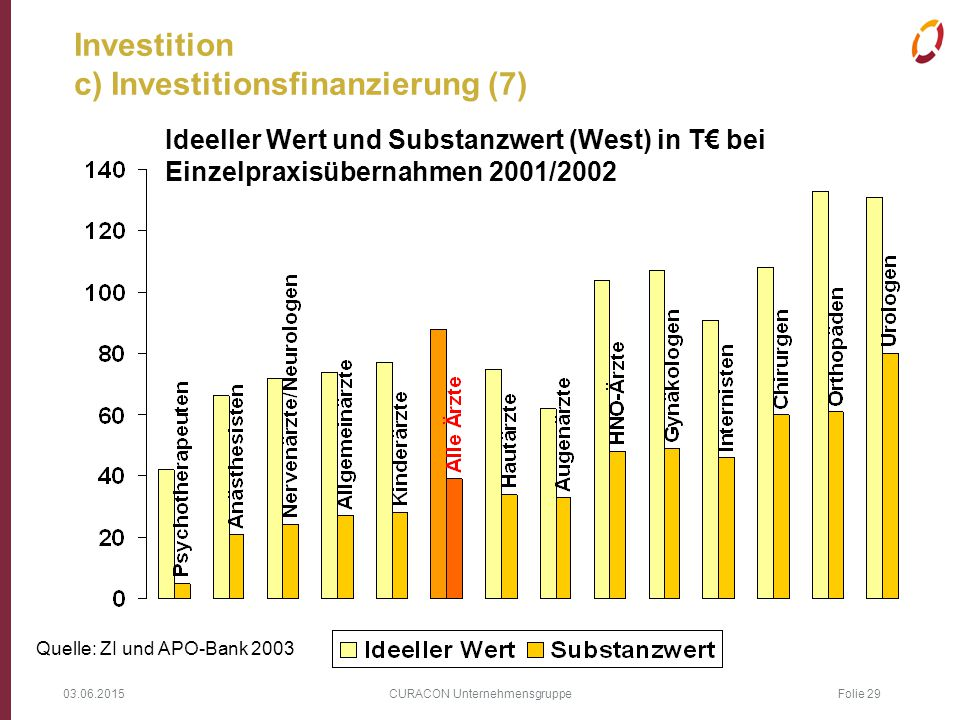 Investition c) Investitionsfinanzierung (7)