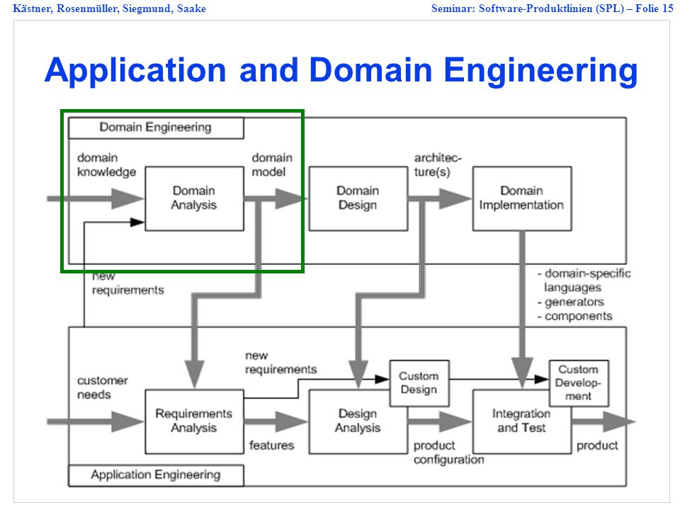 Application and Domain Engineering