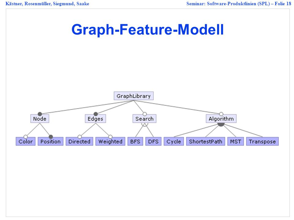 Graph-Feature-Modell