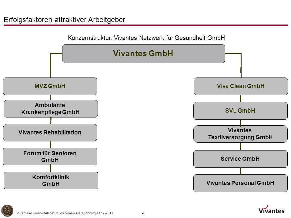 Konzernstruktur: Vivantes Netzwerk für Gesundheit GmbH
