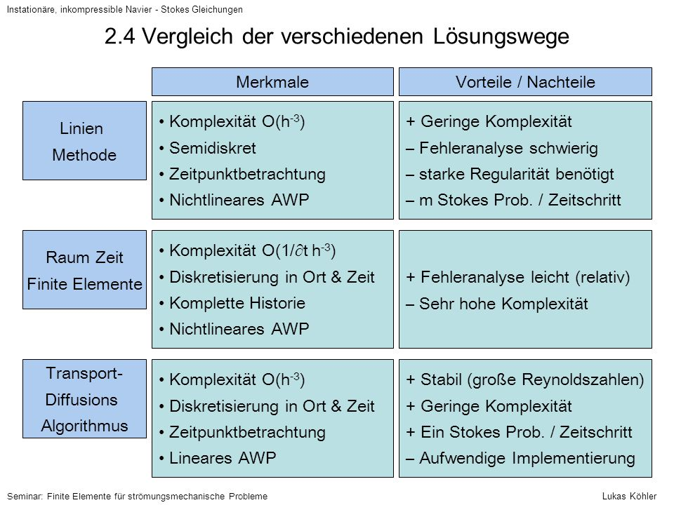 2.4 Vergleich der verschiedenen Lösungswege