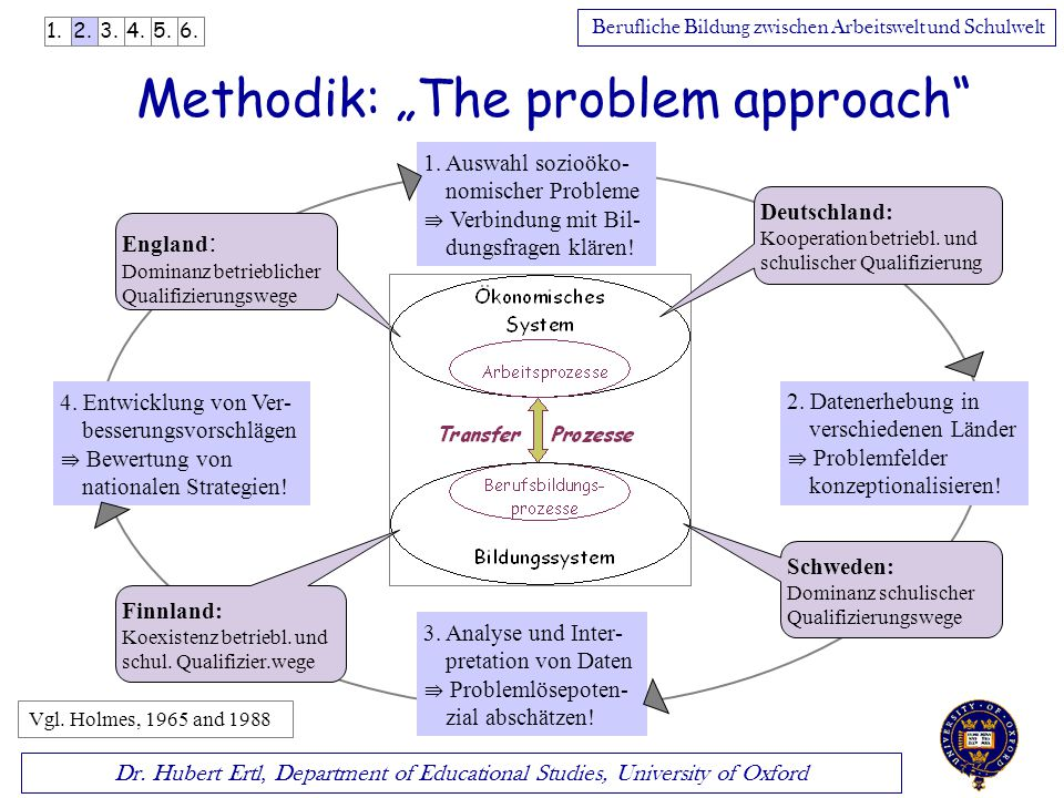 "Methodik: ""The problem approach"