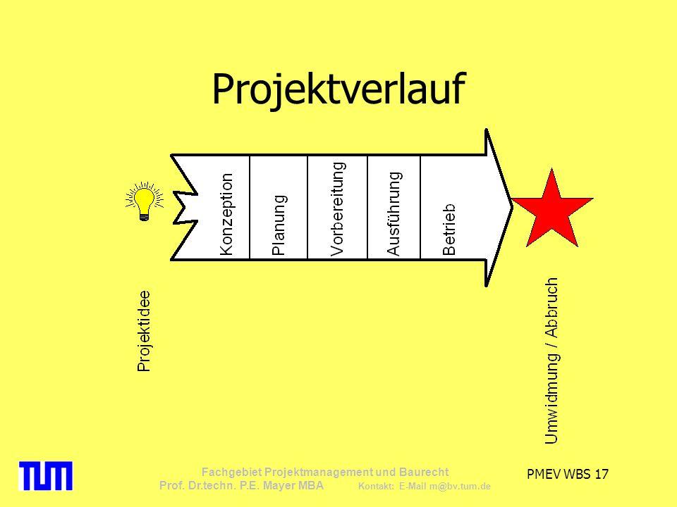 Projektverlauf