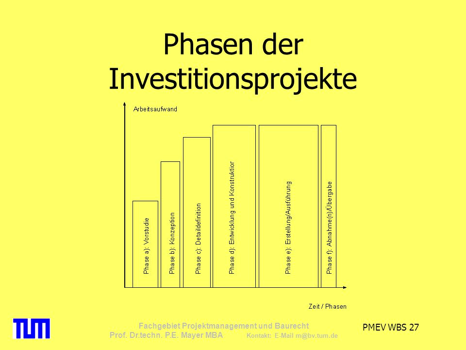 Phasen der Investitionsprojekte