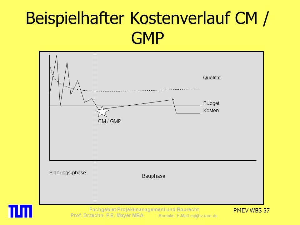 Beispielhafter Kostenverlauf CM / GMP