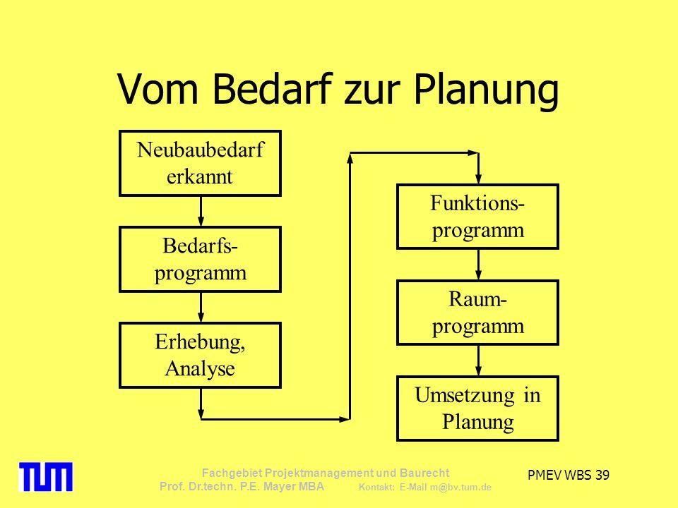 Vom Bedarf zur Planung Neubaubedarf erkannt Funktions-programm