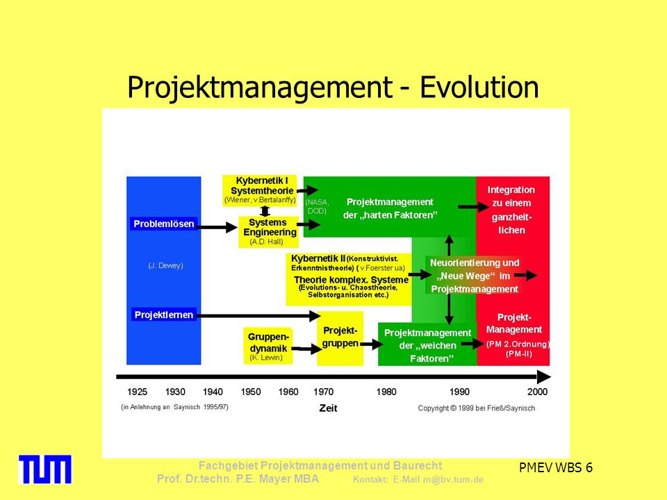Projektmanagement - Evolution