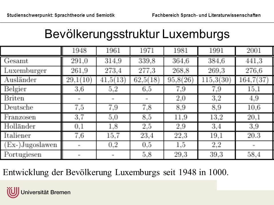 Bevölkerungsstruktur Luxemburgs