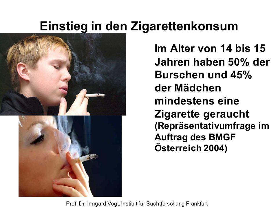 Einstieg in den Zigarettenkonsum
