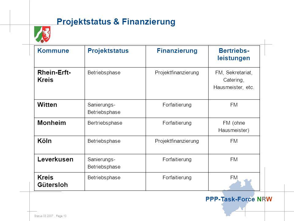 Projektstatus & Finanzierung