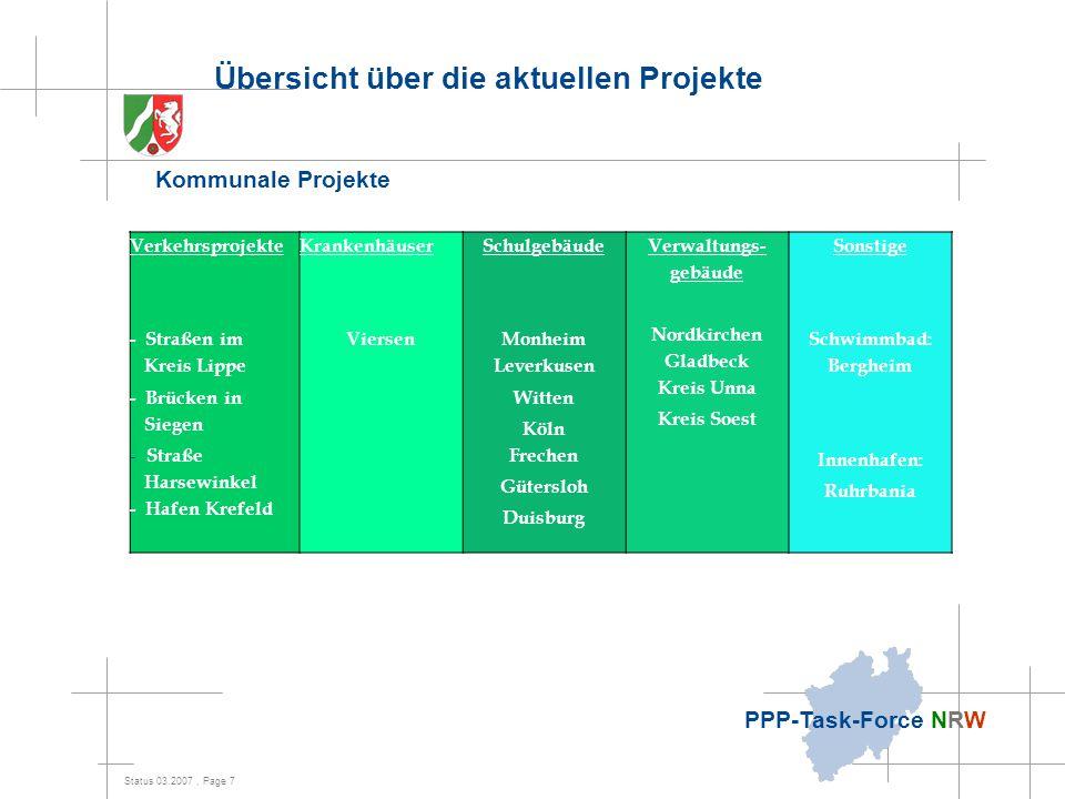 Übersicht über die aktuellen Projekte