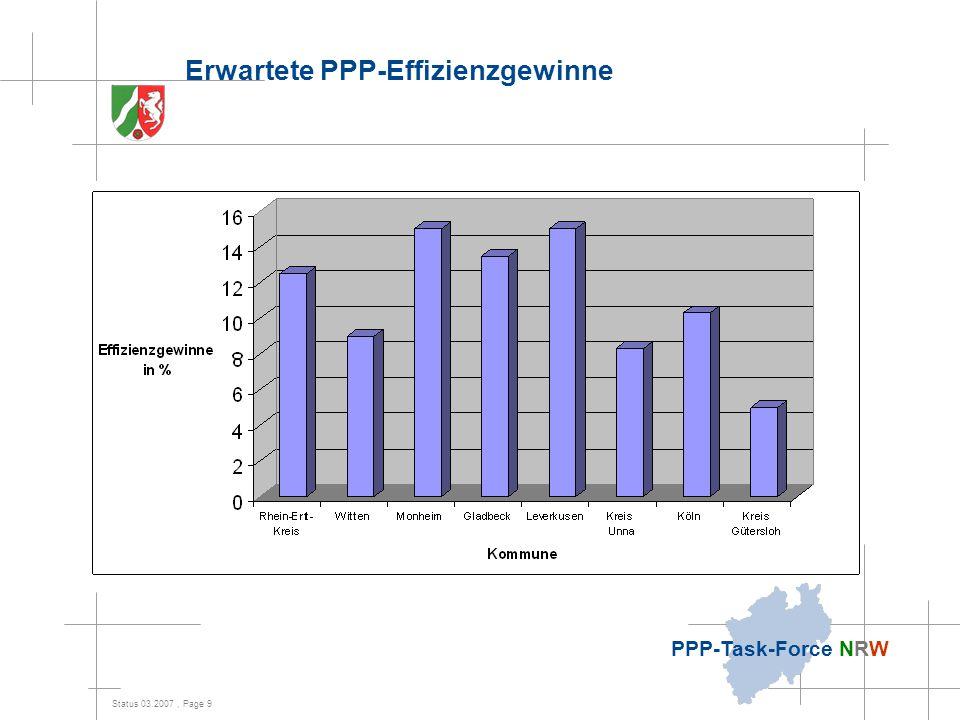 Erwartete PPP-Effizienzgewinne