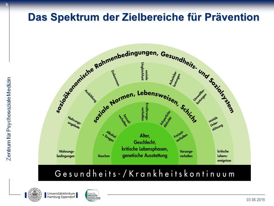 Das Spektrum der Zielbereiche für Prävention