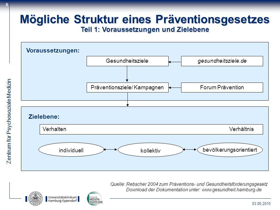 Mögliche Struktur eines Präventionsgesetzes Teil 1: Voraussetzungen und Zielebene
