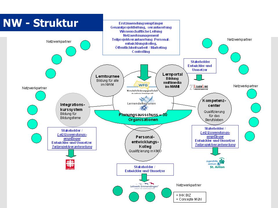 NW - Struktur