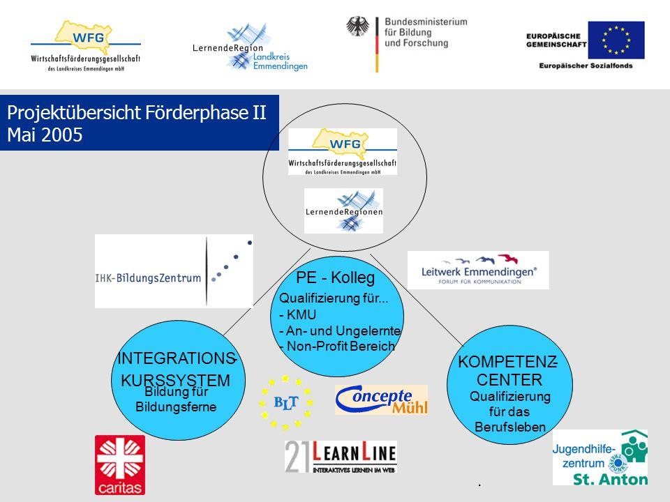 Projektübersicht Förderphase II Mai 2005