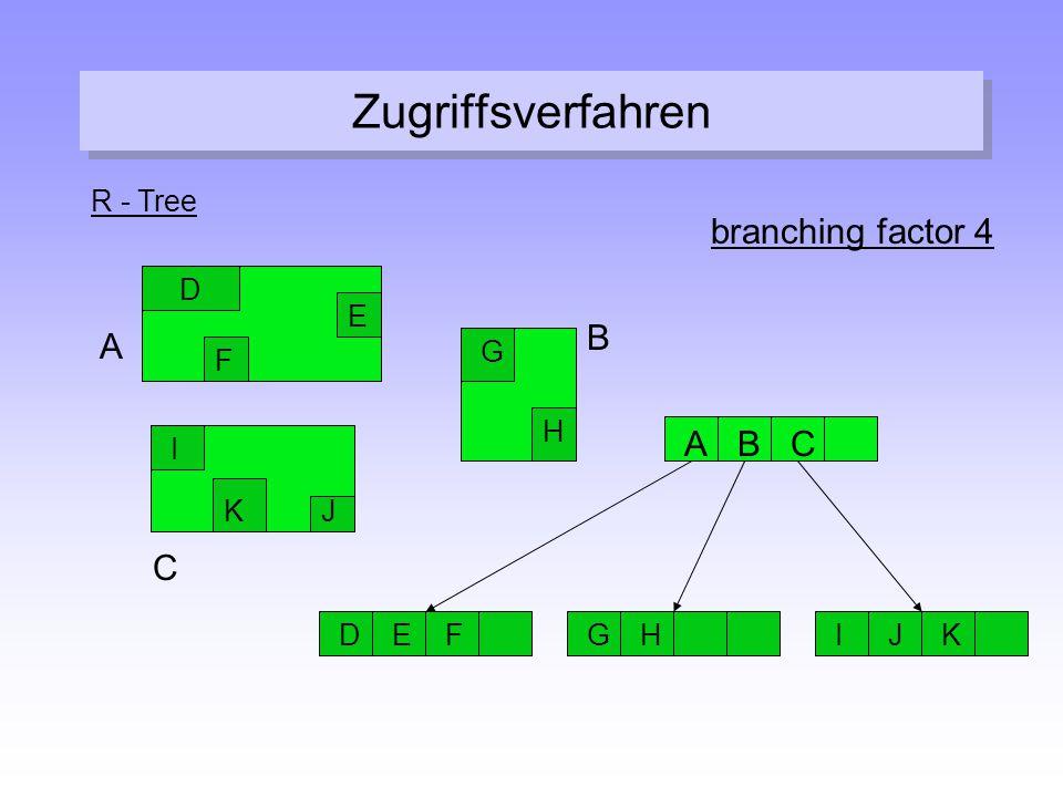 Zugriffsverfahren branching factor 4 A B A B C C R - Tree E D G F H K