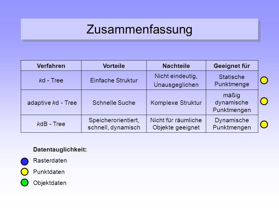 Zusammenfassung Verfahren Vorteile Nachteile Geeignet für kd - Tree
