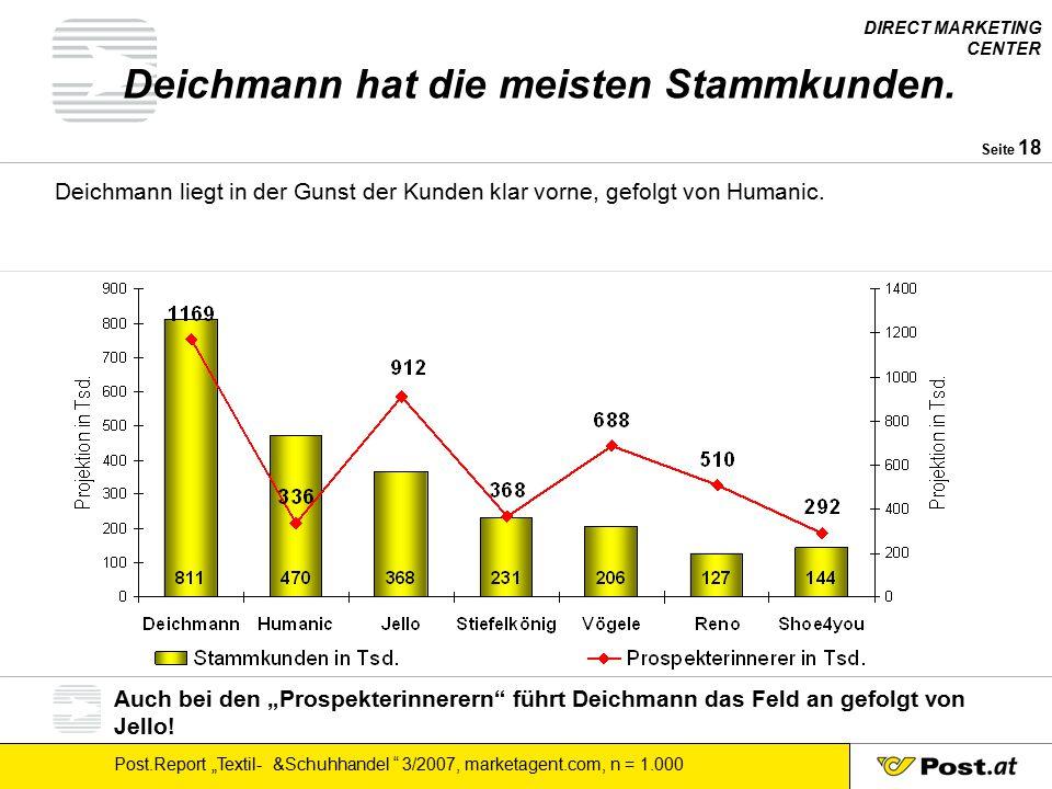Deichmann hat die meisten Stammkunden.