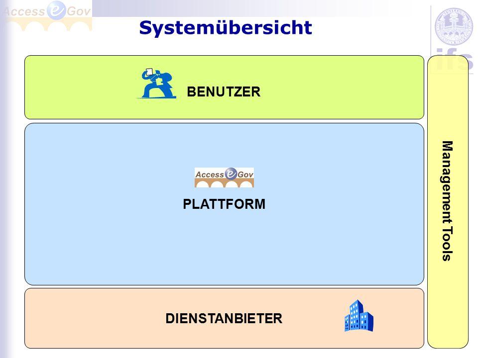 Systemübersicht BENUTZER PLATTFORM Management Tools DIENSTANBIETER