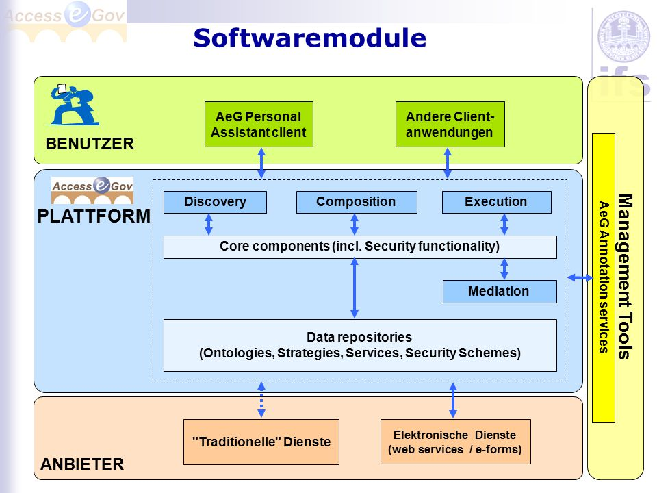 Softwaremodule PLATTFORM Management Tools BENUTZER ANBIETER
