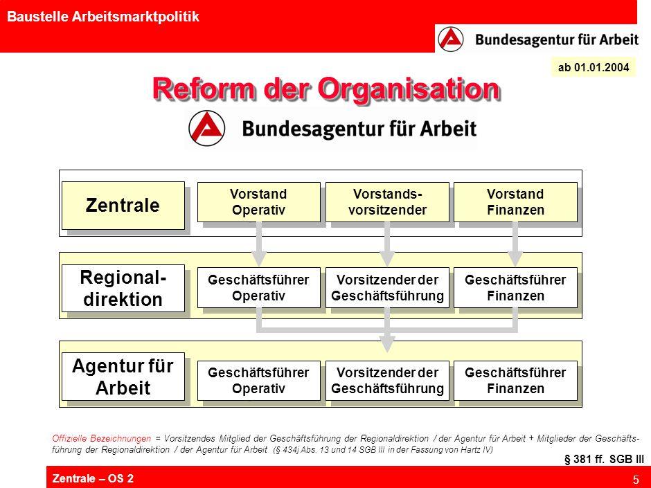 Zusammensetzung der Verwaltungsausschüsse