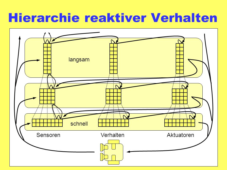 Hierarchie reaktiver Verhalten