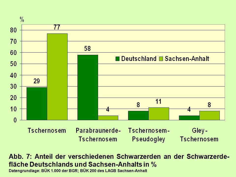 Abb. 7: Anteil der verschiedenen Schwarzerden an der Schwarzerde-fläche Deutschlands und Sachsen-Anhalts in %