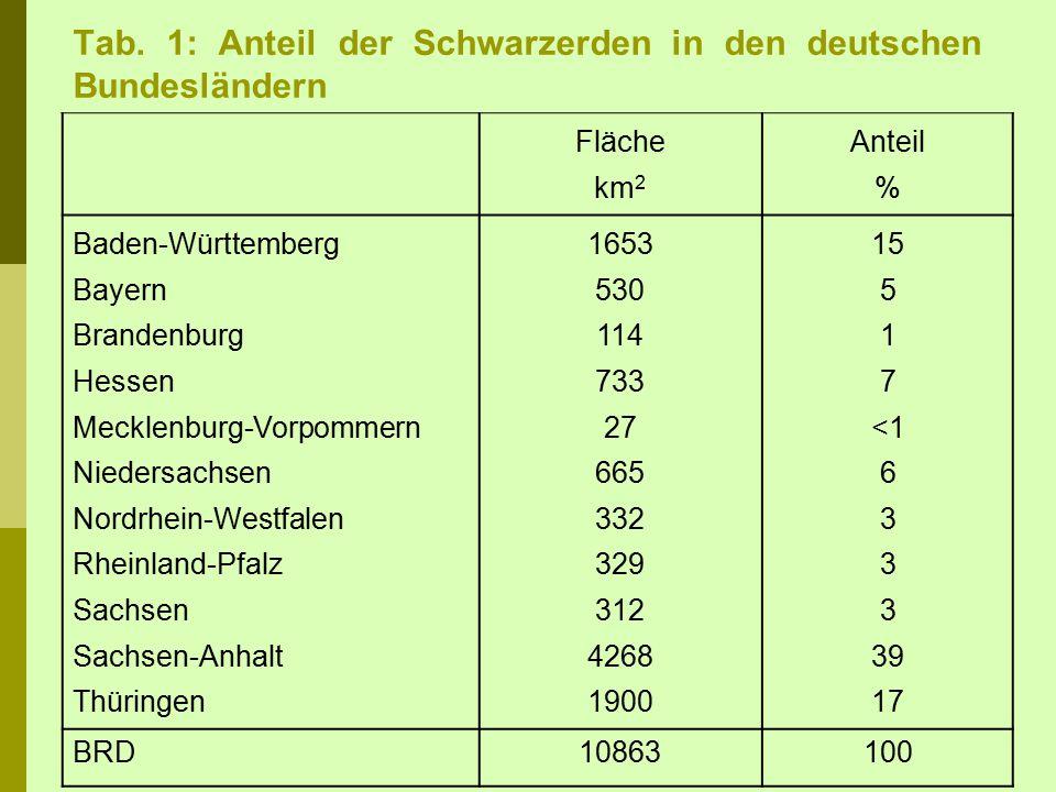Tab. 1: Anteil der Schwarzerden in den deutschen Bundesländern