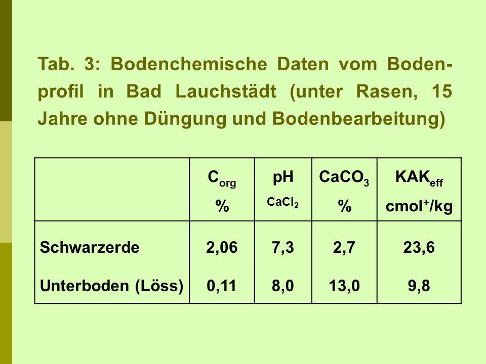 Tab. 3: Bodenchemische Daten vom Boden-profil in Bad Lauchstädt (unter Rasen, 15 Jahre ohne Düngung und Bodenbearbeitung)