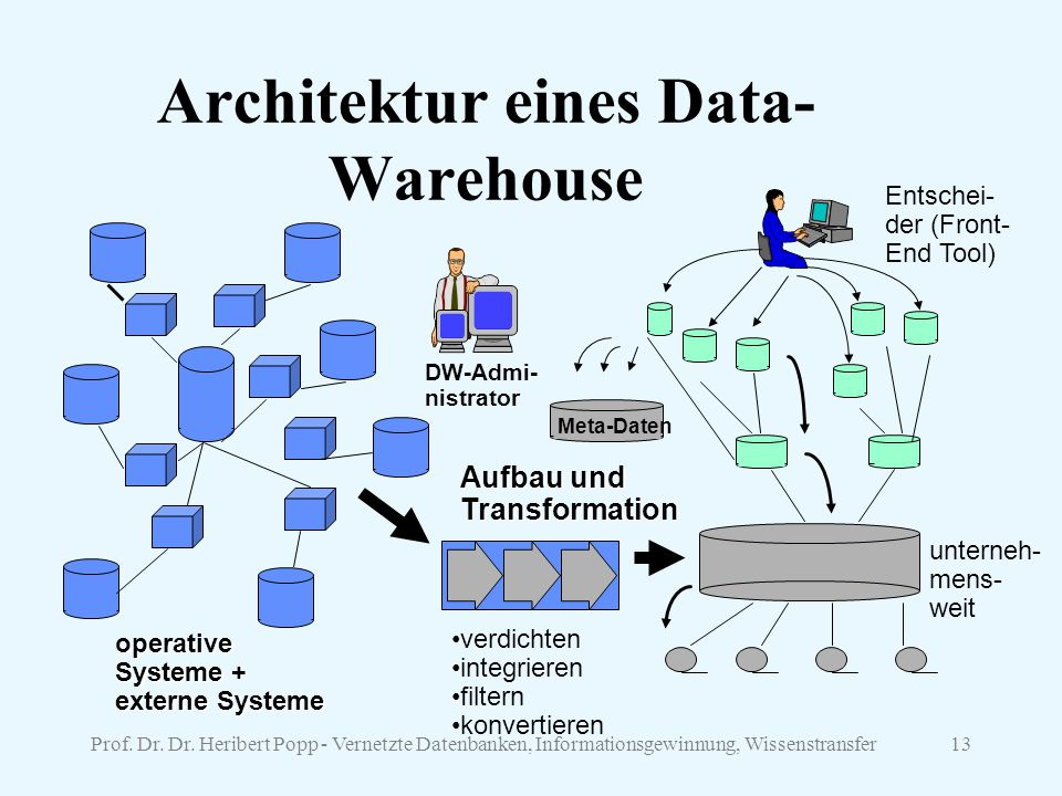 Architektur eines Data-Warehouse