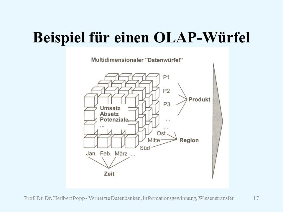 Beispiel für einen OLAP-Würfel
