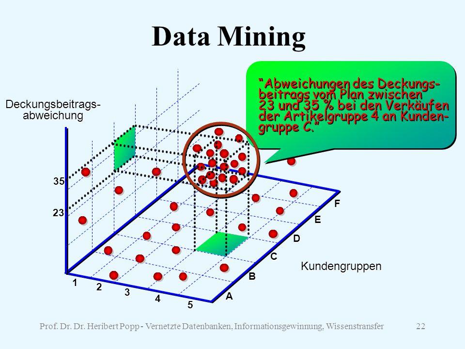 Data Mining Abweichungen des Deckungs- beitrags vom Plan zwischen