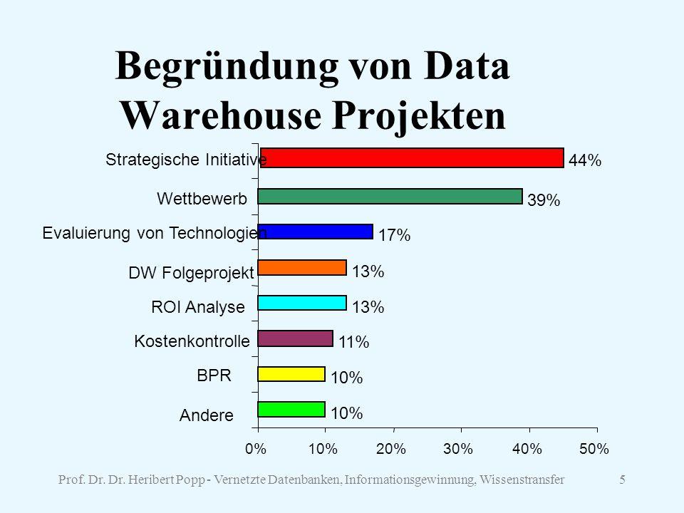 Begründung von Data Warehouse Projekten