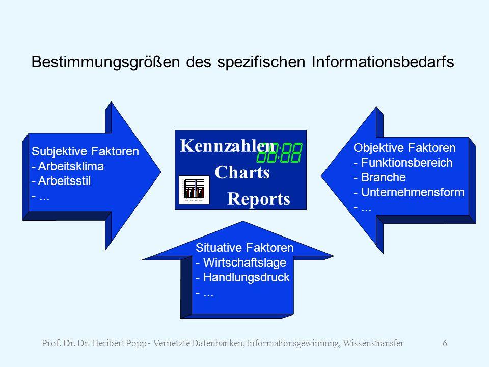 Kennzahlen Charts Reports